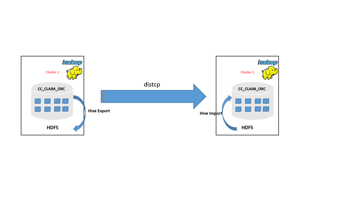 How to Move Hive ORC tables from One Hadoop Cluster to